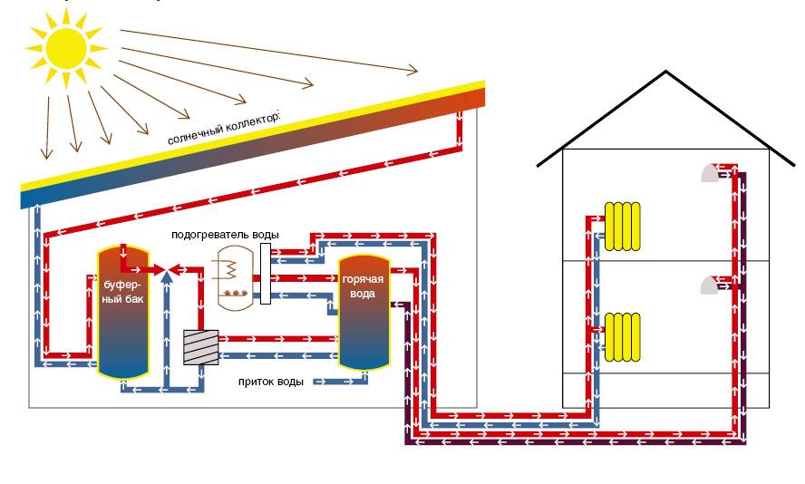 Батареи отопления своими руками для частного дома