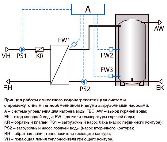 Расчет ёмкостного теплообменника курсовая купить теплообменник с вентилятором dospel