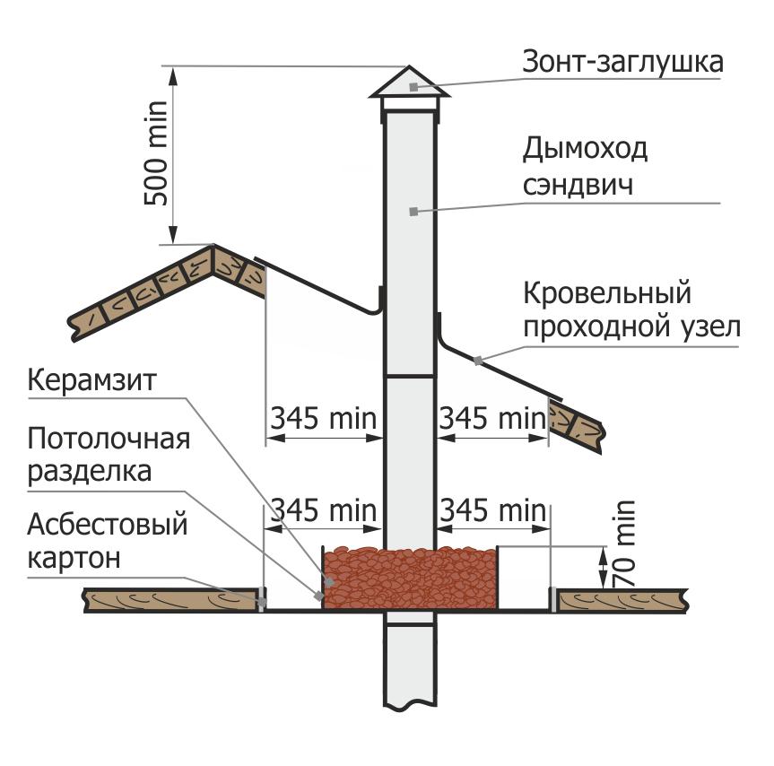 Дымоход и крыша своими руками