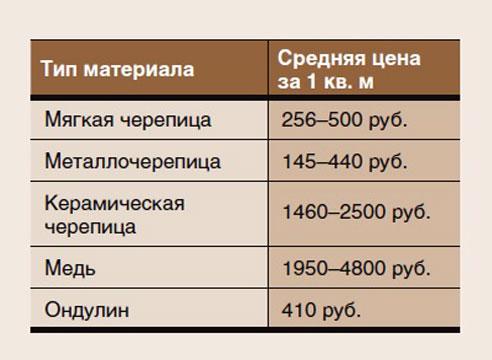 Стоимость кровельных материалов
